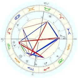 Duke of Kent (1935) Edward - natal chart (Placidus)