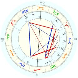 Duke of Somerset Edward Tudor - natal chart (Placidus)