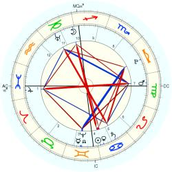King of England Edward I - natal chart (Placidus)