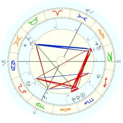 Alfred Fankhauser - natal chart (Placidus)