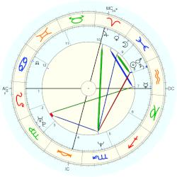 Chris Farley - natal chart (Placidus)