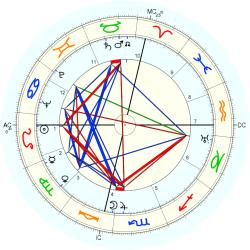 Pericle Felici - natal chart (Placidus)