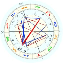 Film Production 24106 - natal chart (Placidus)