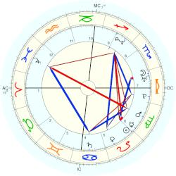 Amy Fisher - natal chart (Placidus)