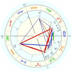 Carolyn Franklin - natal chart (Placidus)