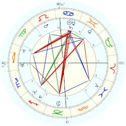 Stephen Daley - natal chart (Placidus)