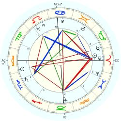 Albert Decourtray - natal chart (Placidus)