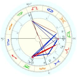 William Reid Dick - natal chart (Placidus)