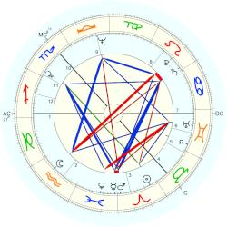 Irene Love Adams - natal chart (Placidus)