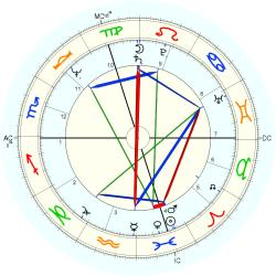 Phillip Currie - natal chart (Placidus)