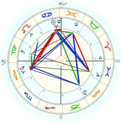 David Ernest Duke - natal chart (Placidus)
