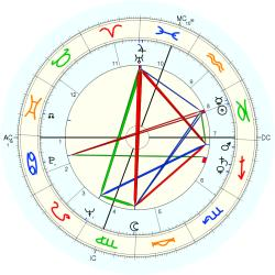 Ruth Brown - natal chart (Placidus)