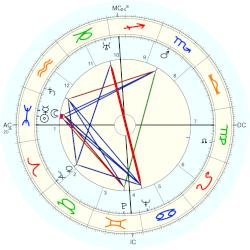 Empress of Japan Nagako - natal chart (Placidus)