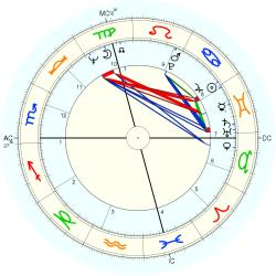 Richard Neal - natal chart (Placidus)