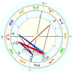 Steven Nevel - natal chart (Placidus)