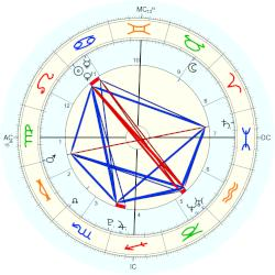 Matty Carville - natal chart (Placidus)