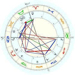 Anita Noyes-Smith - natal chart (Placidus)