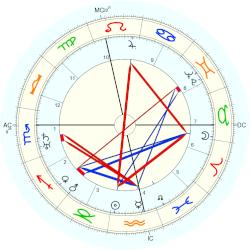 Grand Duchess of Luxembourg Charlotte - natal chart (Placidus)