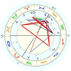 Queen Mother Chretienne - natal chart (Placidus)