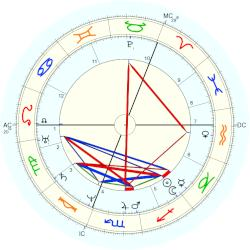 Queen of Sweden Christina - natal chart (Placidus)