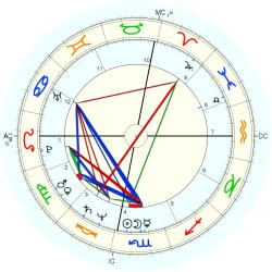 Tony Bettenhausen - natal chart (Placidus)