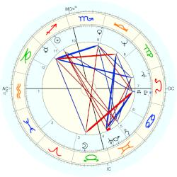 Jim Morrison astrology