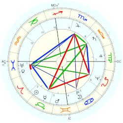 Bettie Page - natal chart (Placidus)
