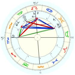 Princess of Jordan Firyal - natal chart (Placidus)