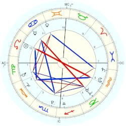 Cassidy Gifford - natal chart (Placidus)