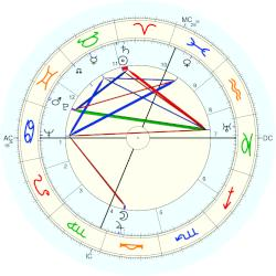 Robert Paul - natal chart (Placidus)