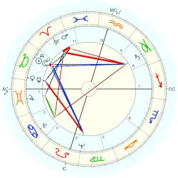 James Baker - natal chart (Placidus)