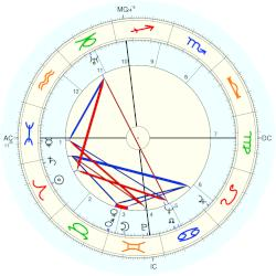 Mary Welsh Hemingway - natal chart (Placidus)