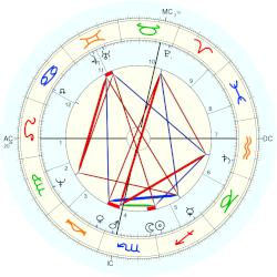 Queen of France Henriette Marie - natal chart (Placidus)