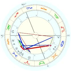 Billie Holiday - natal chart (Placidus)