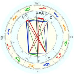 Eleanor Holm - natal chart (Placidus)