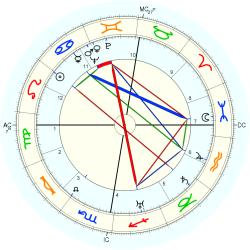 Renee Houston - natal chart (Placidus)