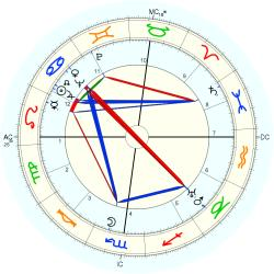 Isabel Jewell - natal chart (Placidus)