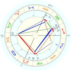 Abigail Johnson - natal chart (Placidus)