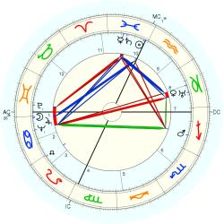 Robert Young - natal chart (Placidus)