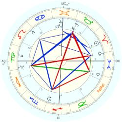 Kitty Kelley - natal chart (Placidus)