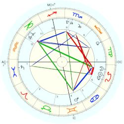 Kiley Kennedy - natal chart (Placidus)