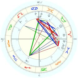 Coretta Scott King - natal chart (Placidus)