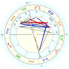 Mercedes Lackey : chart with daylight saving time - natal chart (Placidus)