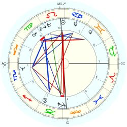 Katherine Kelly Lang - natal chart (Placidus)