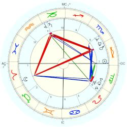 Heather Locklear - natal chart (Placidus)