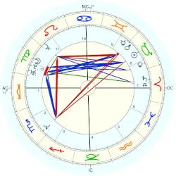 Traci Lords - natal chart (Placidus)