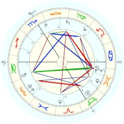 King of France Philippe III - natal chart (Placidus)