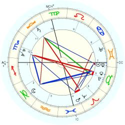 George Washington Carver - natal chart (Placidus)
