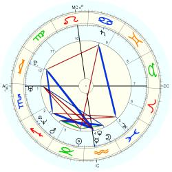Mary Pierce - natal chart (Placidus)