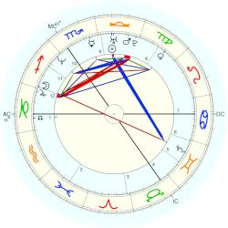 Princess of the Netherlands Margarita - natal chart (Placidus)